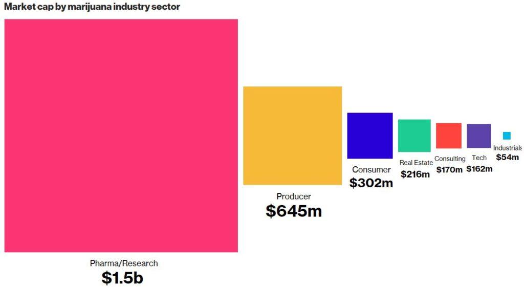 Marijuana-Stock-Industry-Segments
